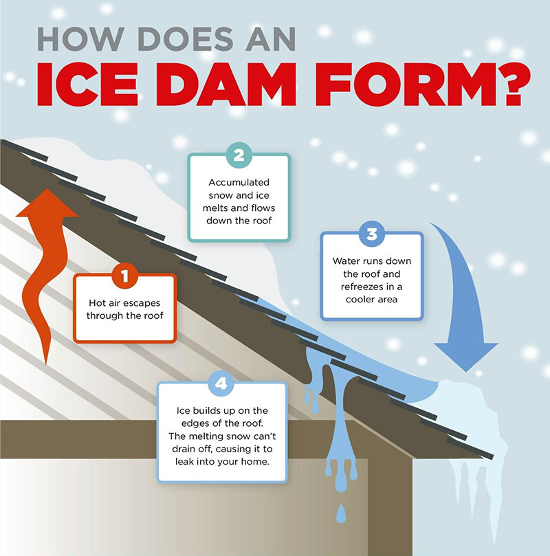 How ice dams form on your roof